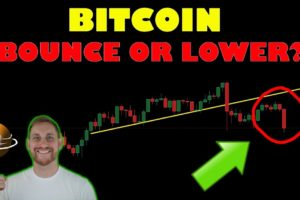 BITCOIN BOUNCE OR LOWER?