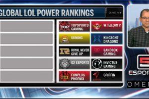 League of Legends global power rankings Summer Split | ESPN Esports